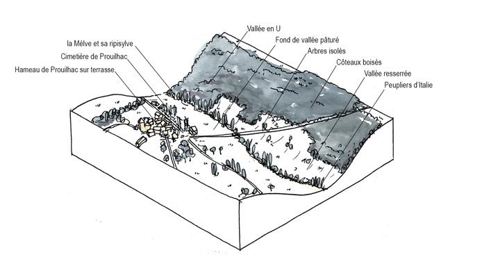 Unité paysagère de la vallée de la Mèlve