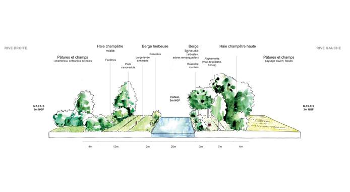 Diagnostic - analyse des paysages traversés par le canal